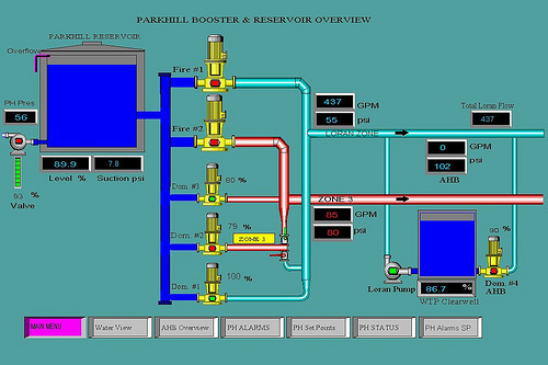 Complete SCADA System Design from Data Flow Systems
